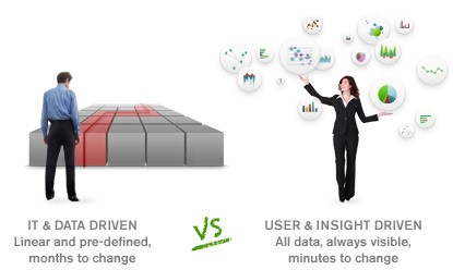 it and data driven